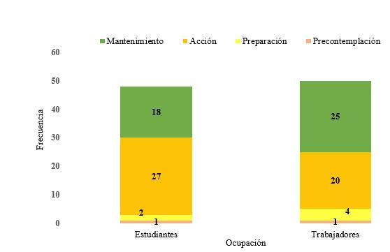 Etapas de cambio del comportamiento en la disminución de grasas y alimentos ricos en azúcar según ocupación.