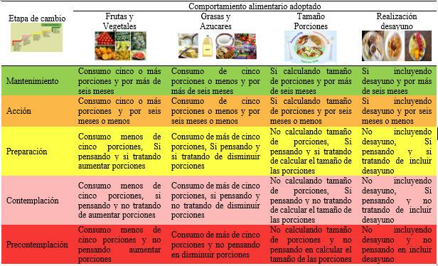 Categorías para clasificar el comportamiento alimentario adoptado