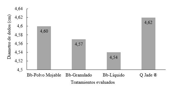 Diámetro promedio de dedos según tratamiento